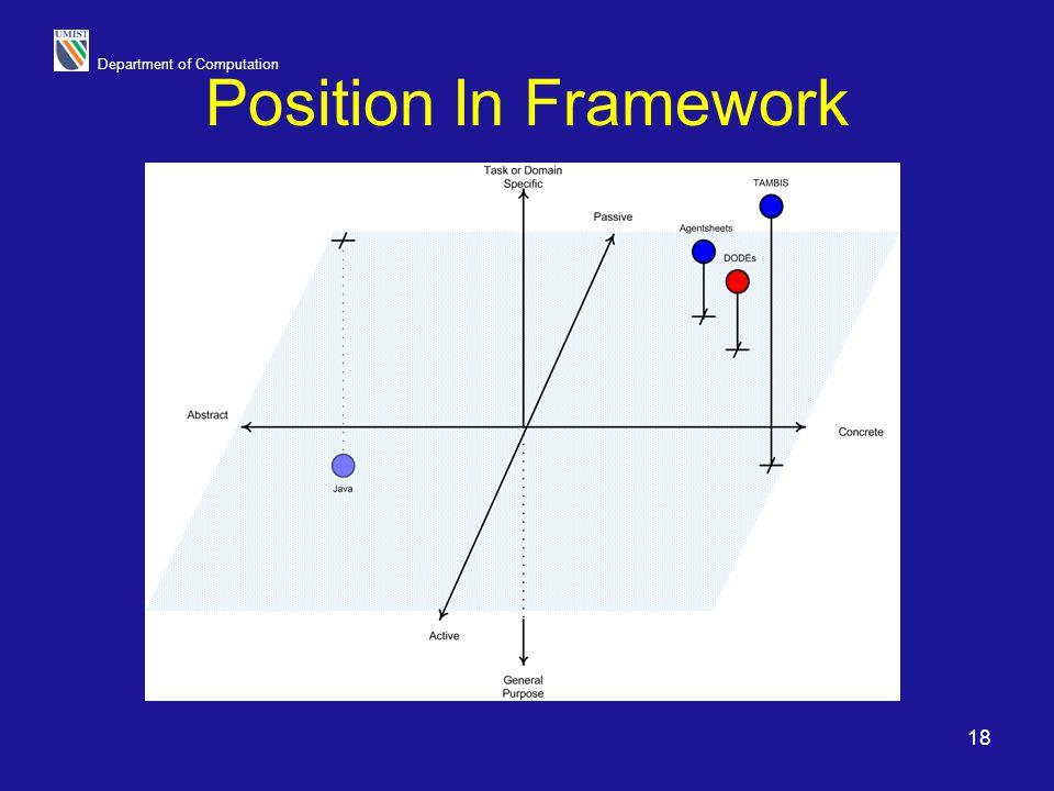 Department of Computation 18 Position In Framework