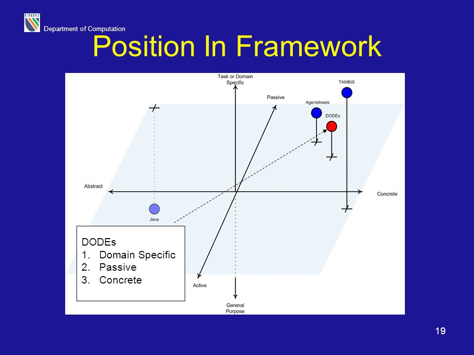 Department of Computation 19 Position In Framework DODEs 1.Domain Specific 2.Passive 3.Concrete
