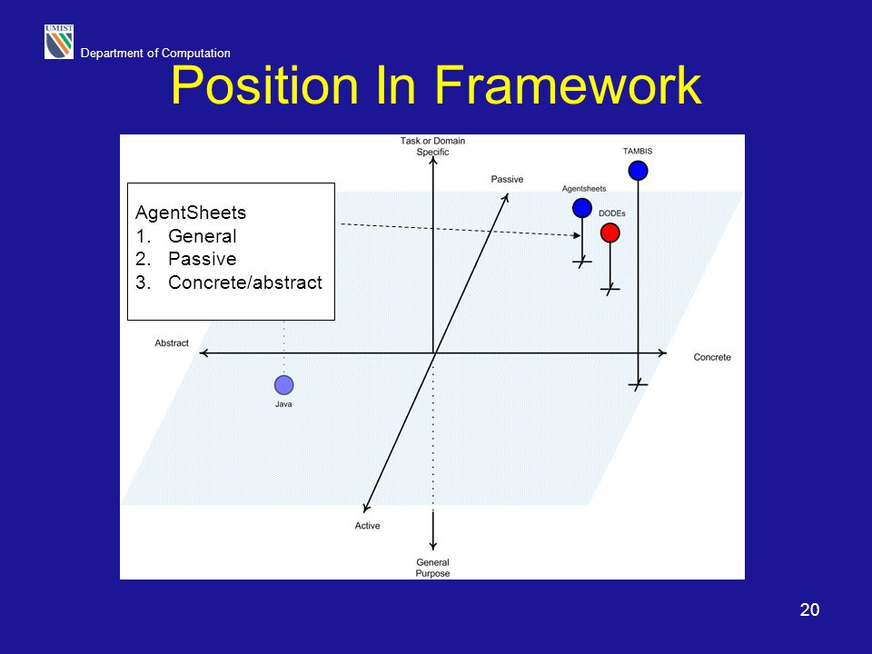 Department of Computation 20 Position In Framework AgentSheets 1.General 2.Passive 3.Concrete/abstract