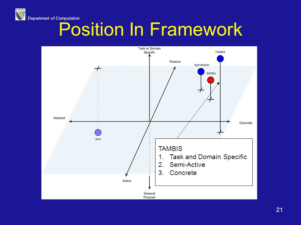 Department of Computation 21 Position In Framework TAMBIS 1.Task and Domain Specific 2.Semi-Active 3.Concrete