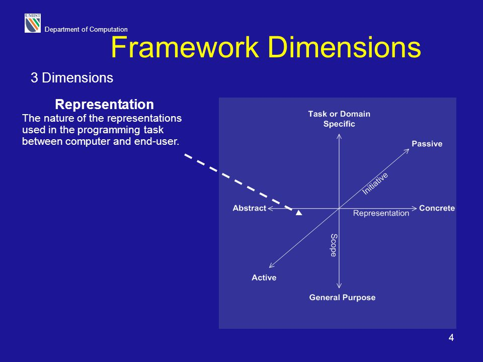 Department of Computation 5 Framework Representation The nature of the representations used in the programming task between computer and end-user.