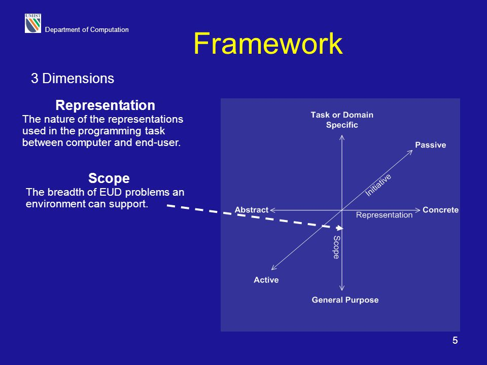 Department of Computation 5 Framework Representation The nature of the representations used in the programming task between computer and end-user. Sco