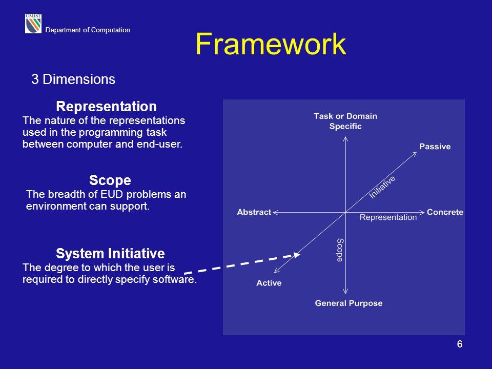Department of Computation 7 Representation Medium for exchange of information between user and machine.