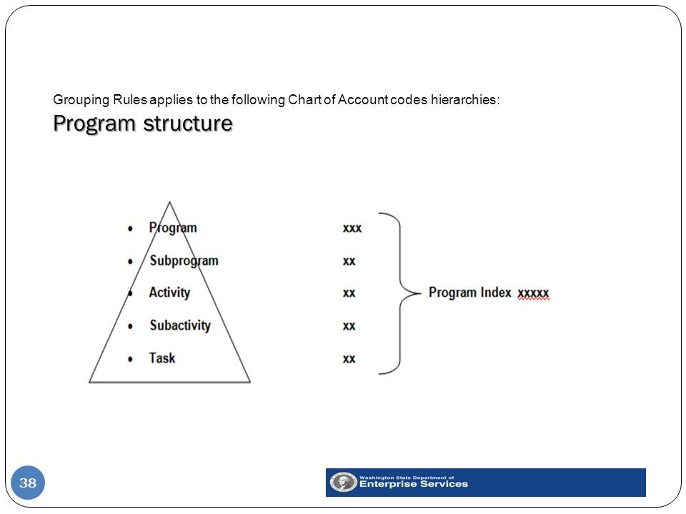 Program structure Grouping Rules applies to the following Chart of Account codes hierarchies: Program structure 38