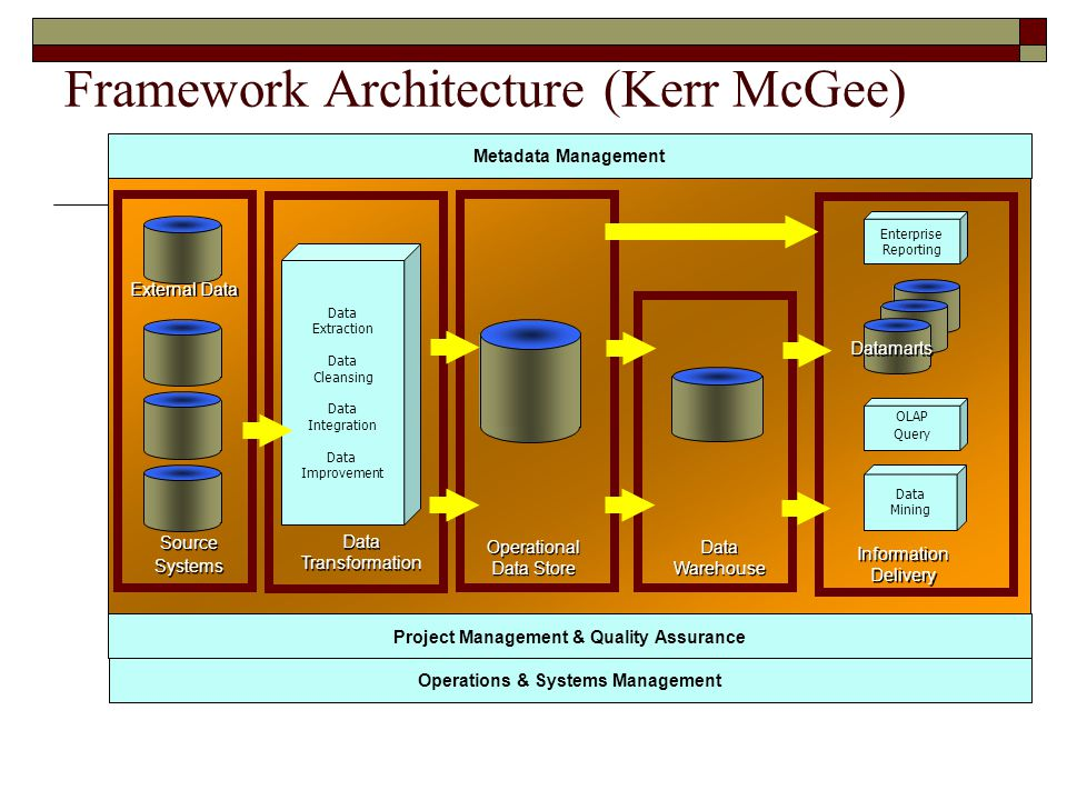 Metadata Management Project Management & Quality Assurance Source Systems Source Systems External Data Data Transformation Data Transformation Data Extraction Data Cleansing Data Integration Data Improvement Operational Data Store Operational Data Store Data Warehouse Data Warehouse OLAP Query Information Delivery Information Delivery Data Mining Operations & Systems Management Datamarts Enterprise Reporting Framework Architecture (Kerr McGee)