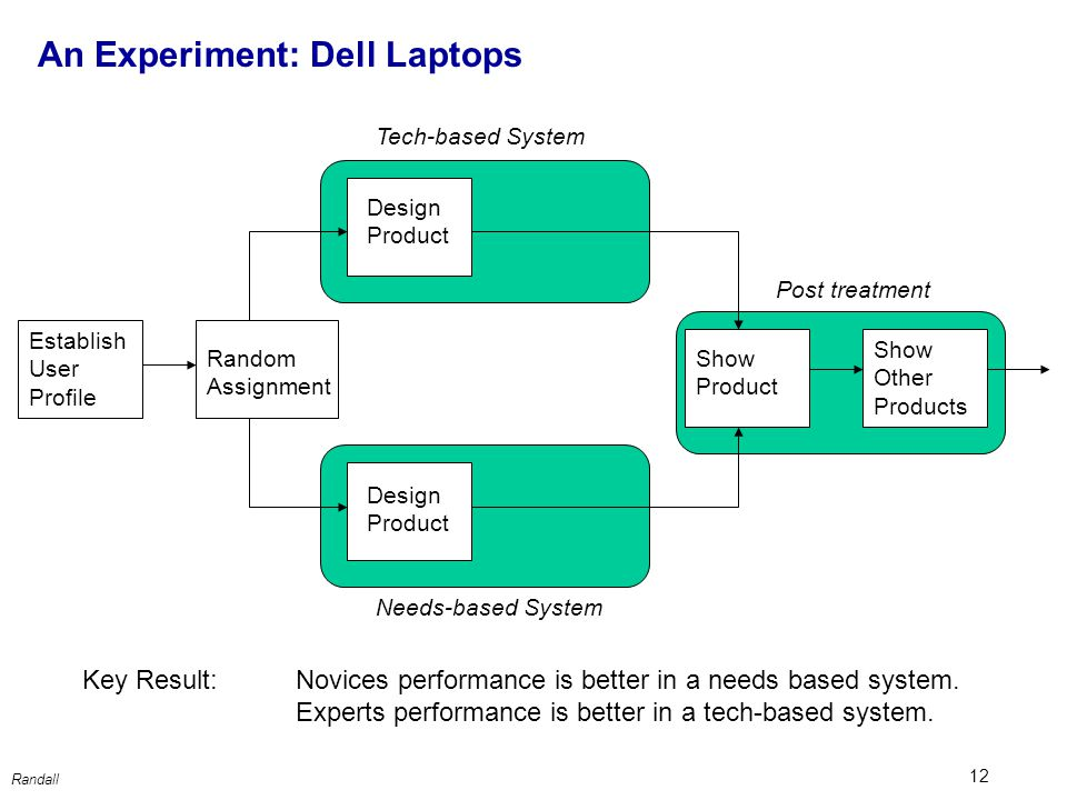 12 Randall Random Assignment Tech-based System Establish User Profile Show Product Show Other Products Needs-based System Post treatment An Experiment: Dell Laptops Design Product Key Result: Novices performance is better in a needs based system.
