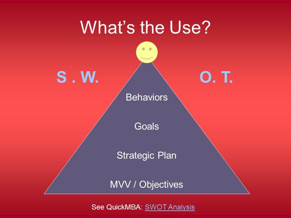 What's the Use. Behaviors Goals Strategic Plan MVV / Objectives S.