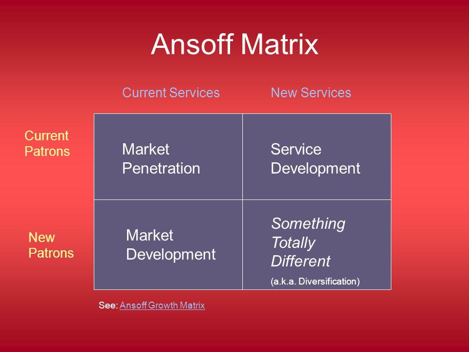 Ansoff Matrix Current Patrons New Patrons Current ServicesNew Services Market Penetration Market Development Service Development Something Totally Different (a.k.a.