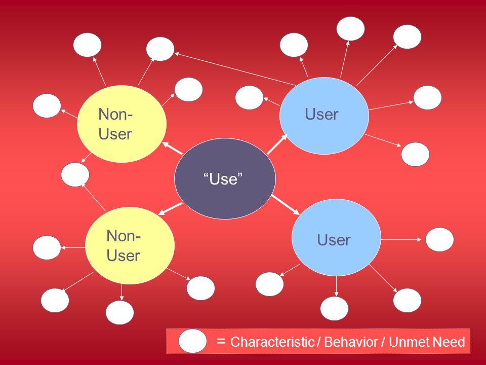 Use Non- User User = Characteristic / Behavior / Unmet Need