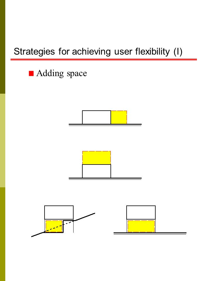 Strategies for achieving user flexibility (I) Adding space