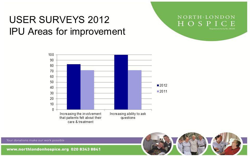 USER SURVEYS 2012 IPU Areas for improvement