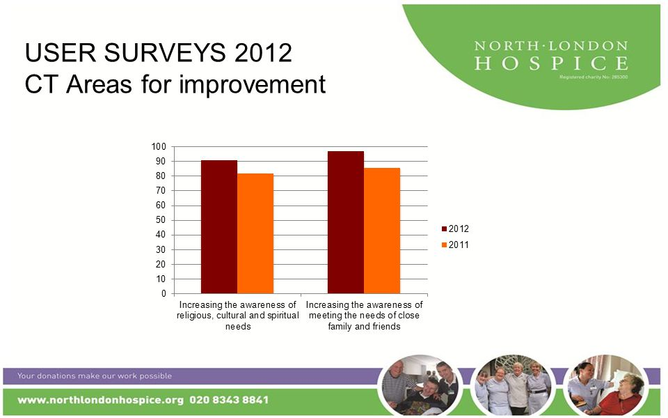 USER SURVEYS 2012 CT Areas for improvement