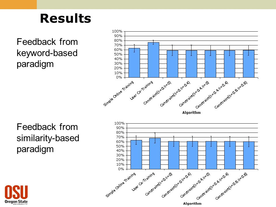 Results Feedback from keyword-based paradigm Feedback from similarity-based paradigm