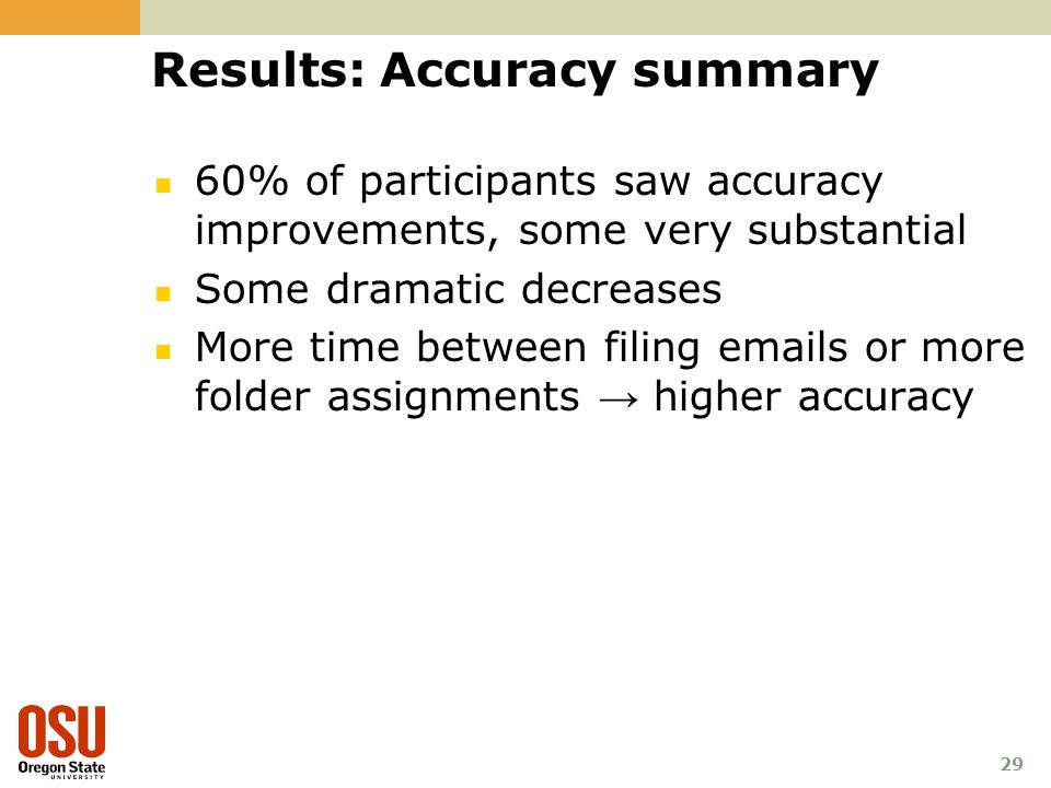 Results: Accuracy summary 60% of participants saw accuracy improvements, some very substantial Some dramatic decreases More time between filing  s or more folder assignments → higher accuracy 29