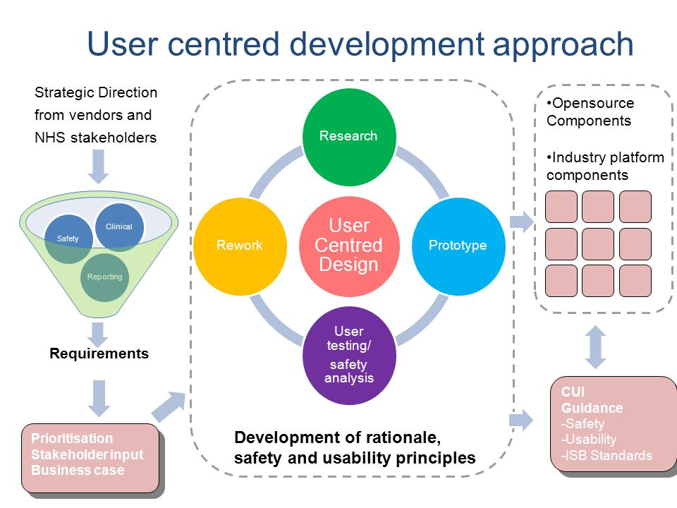 Requirements ReportingSafetyClinical User Centred Design ResearchPrototype User testing/ safety analysis Rework Prioritisation Stakeholder input Business case Prioritisation Stakeholder input Business case CUI Guidance -Safety -Usability -ISB Standards CUI Guidance -Safety -Usability -ISB Standards Opensource Components Industry platform components Development of rationale, safety and usability principles User centred development approach Strategic Direction from vendors and NHS stakeholders