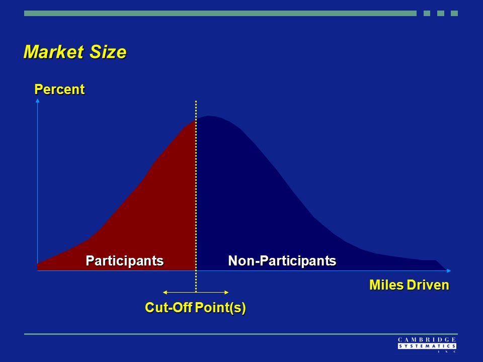 Market Size Miles Driven Percent Non-Participants Cut-Off Point(s) Participants