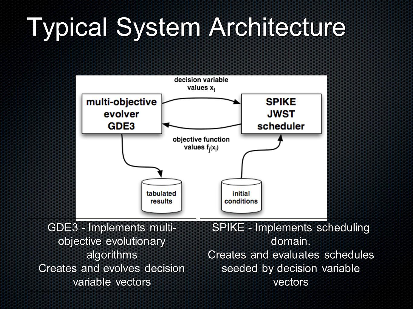 Typical System Architecture GDE3 - Implements multi- objective evolutionary algorithms Creates and evolves decision variable vectors SPIKE - Implements scheduling domain.