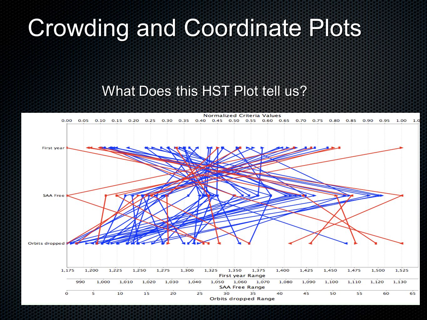 Crowding and Coordinate Plots What Does this HST Plot tell us?