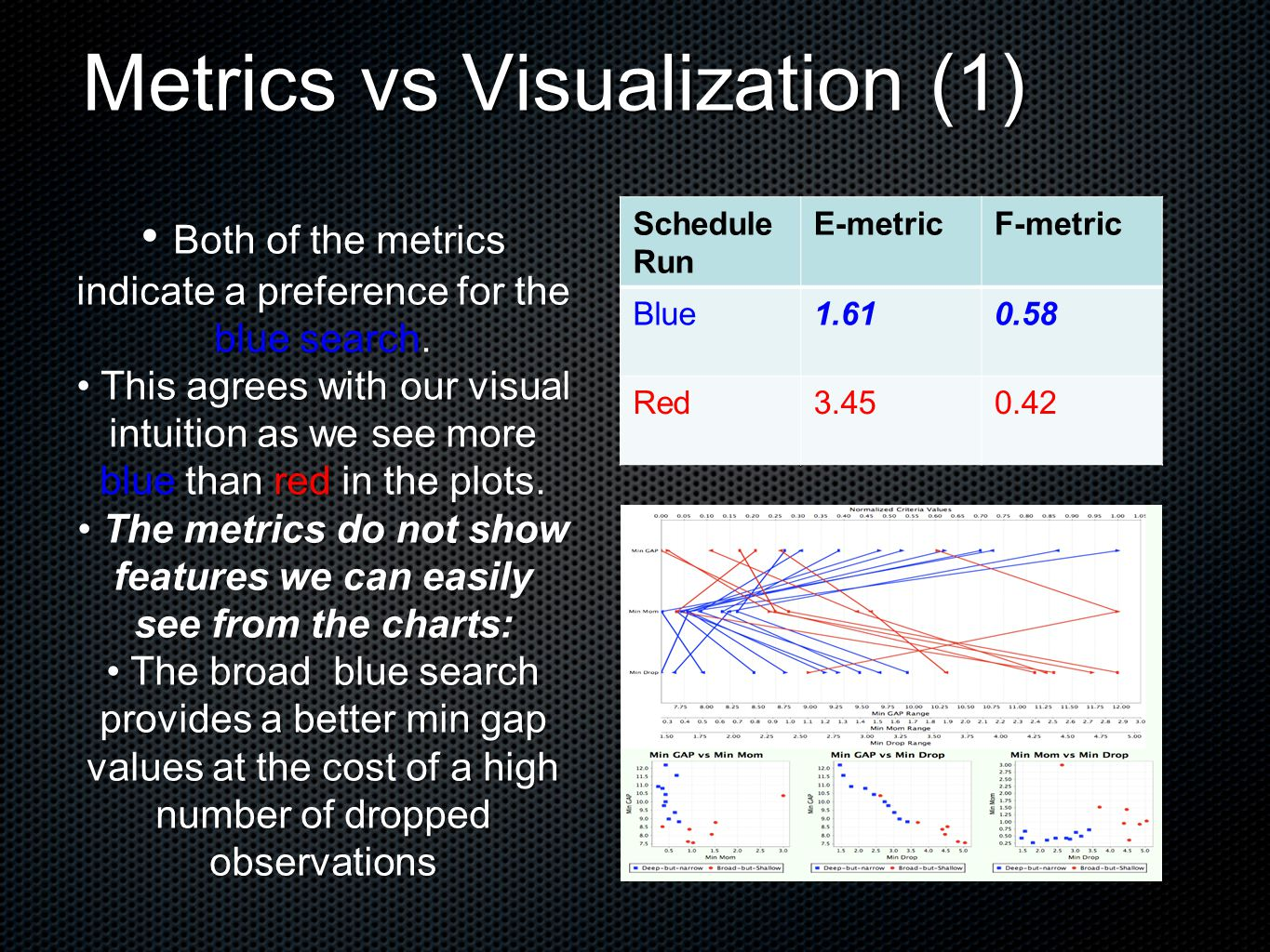 Metrics vs Visualization (1) Schedule Run E-metricF-metric Blue1.610.58 Red3.450.42 Both of the metrics indicate a preference for the blue search.
