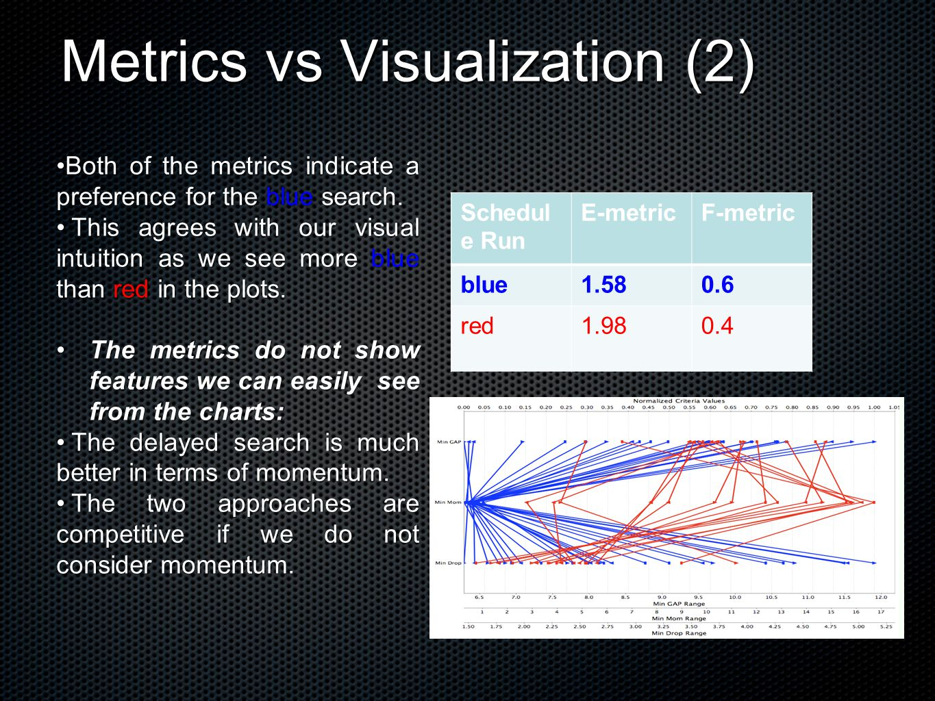 Metrics vs Visualization (2) Both of the metrics indicate a preference for the blue search.Both of the metrics indicate a preference for the blue search.