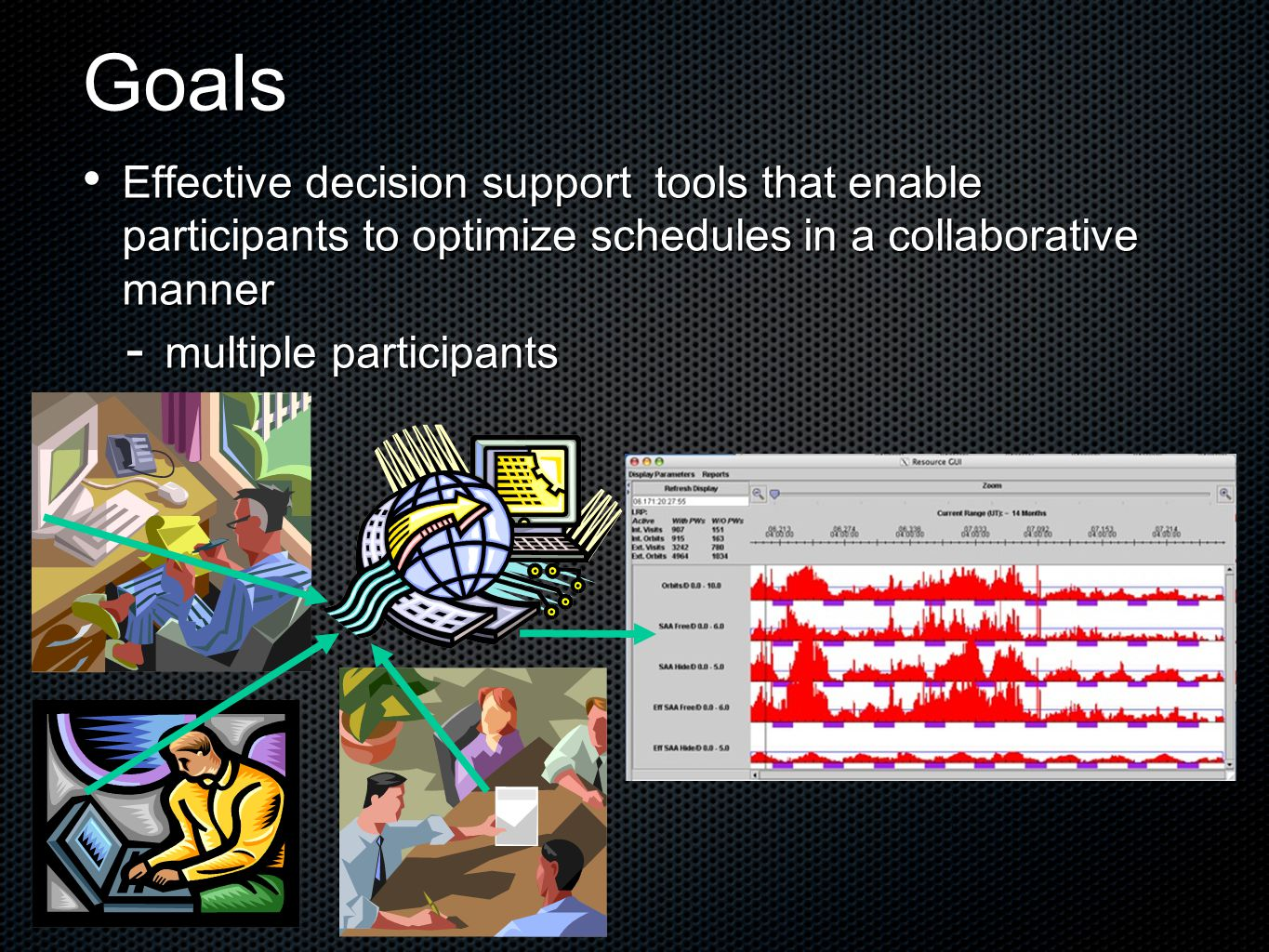 Goals Effective decision support tools that enable participants to optimize schedules in a collaborative manner Effective decision support tools that enable participants to optimize schedules in a collaborative manner  multiple participants