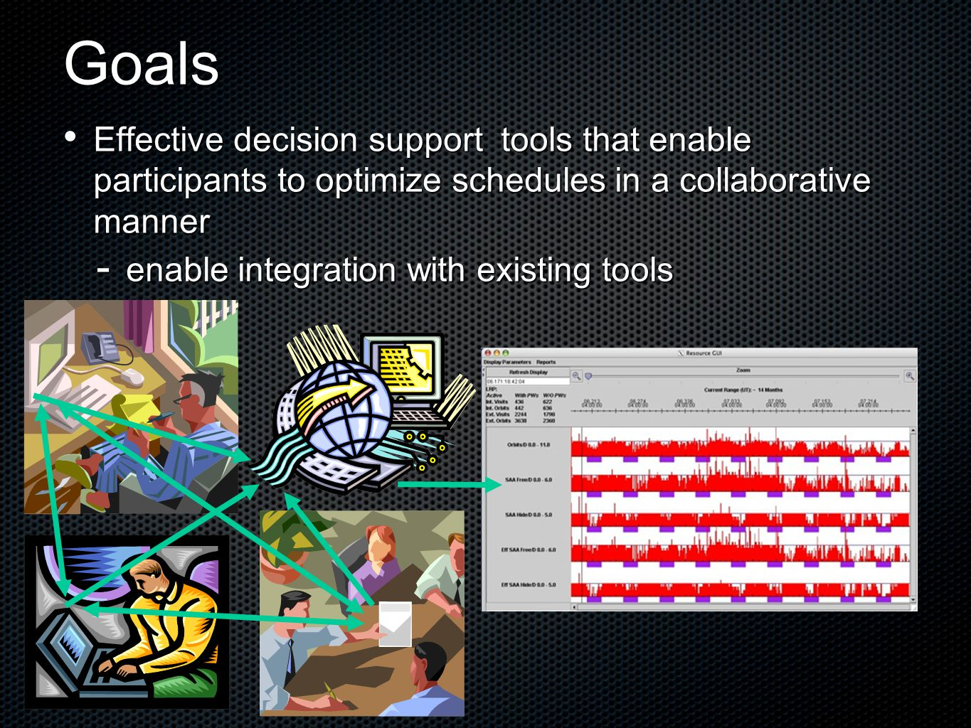 Goals Effective decision support tools that enable participants to optimize schedules in a collaborative manner Effective decision support tools that enable participants to optimize schedules in a collaborative manner  enable integration with existing tools