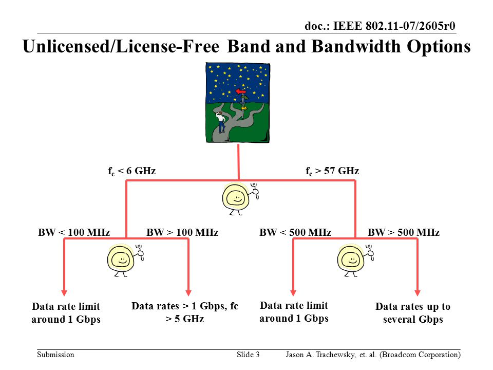 doc.: IEEE 802.11-07/2605r0 SubmissionSlide 3 Unlicensed/License-Free Band and Bandwidth Options f c < 6 GHzf c > 57 GHz BW < 100 MHzBW > 100 MHzBW < 500 MHzBW > 500 MHz Data rates > 1 Gbps, fc > 5 GHz Data rate limit around 1 Gbps Data rates up to several Gbps Jason A.