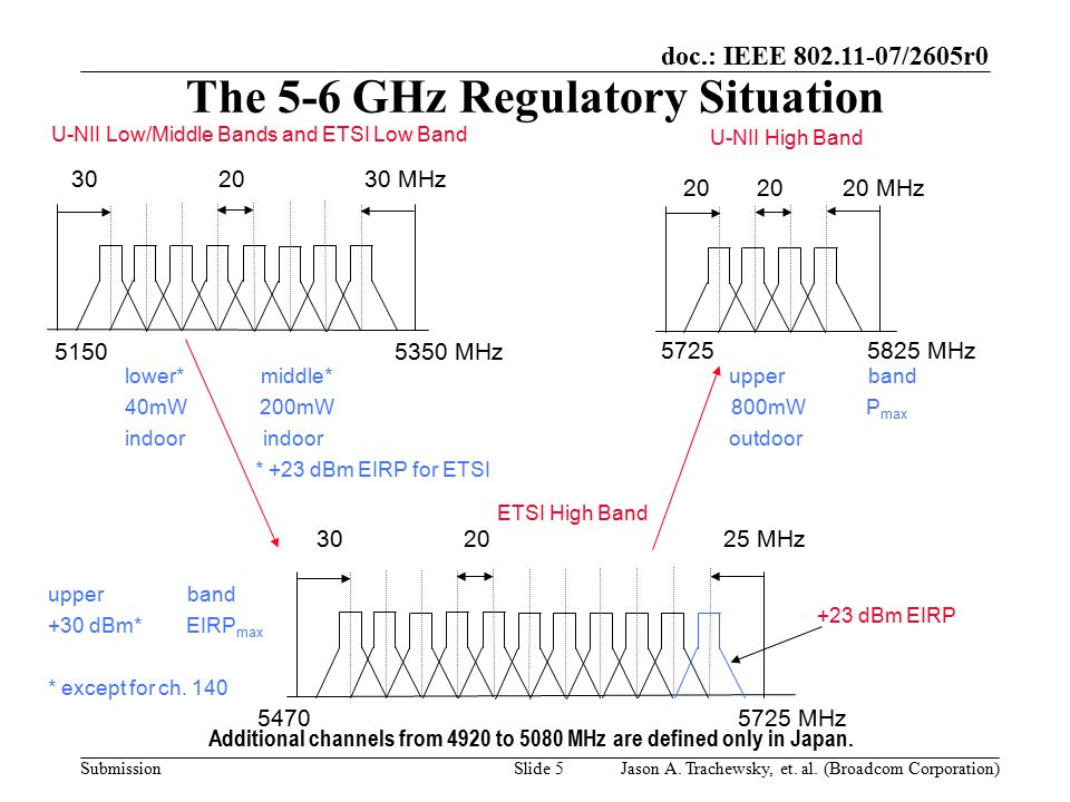 doc.: IEEE 802.11-07/2605r0 SubmissionSlide 5 20 20 20 MHz 5150 5350 MHz 30 20 30 MHz 5725 5825 MHz The 5-6 GHz Regulatory Situation lower* middle* upper band 40mW 200mW 800mW P max indoor indoor outdoor * +23 dBm EIRP for ETSI 5470 5725 MHz 30 20 25 MHz U-NII Low/Middle Bands and ETSI Low Band ETSI High Band U-NII High Band upper band +30 dBm* EIRP max * except for ch.