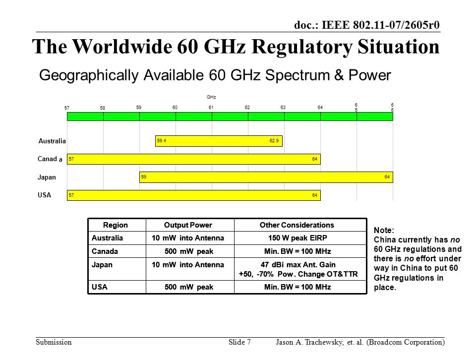 doc.: IEEE 802.11-07/2605r0 SubmissionSlide 7 Note: China currently has no 60 GHz regulations and there is no effort under way in China to put 60 GHz