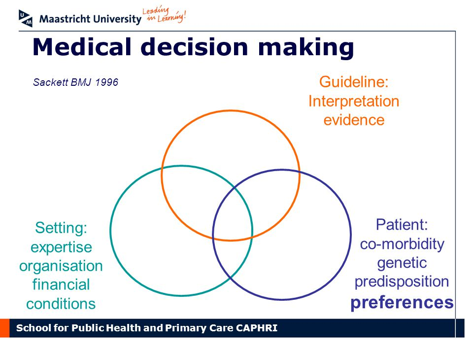 School for Public Health and Primary Care CAPHRI Medical decision making Guideline: Interpretation evidence Patient: co-morbidity genetic predisposition preferences Setting: expertise organisation financial conditions Sackett BMJ 1996