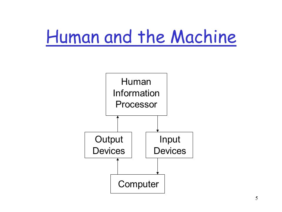5 Human and the Machine Output Devices Input Devices Human Information Processor Computer