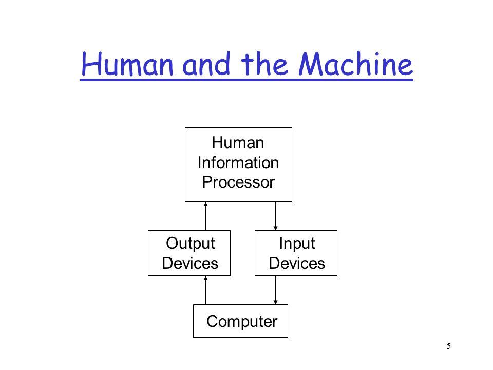 6 Human Information Processor Short Term Memory Long Term Memory EffectorsSensors Short Term Sensory Store EarsEyesFingers retrieval performance elaboration attention