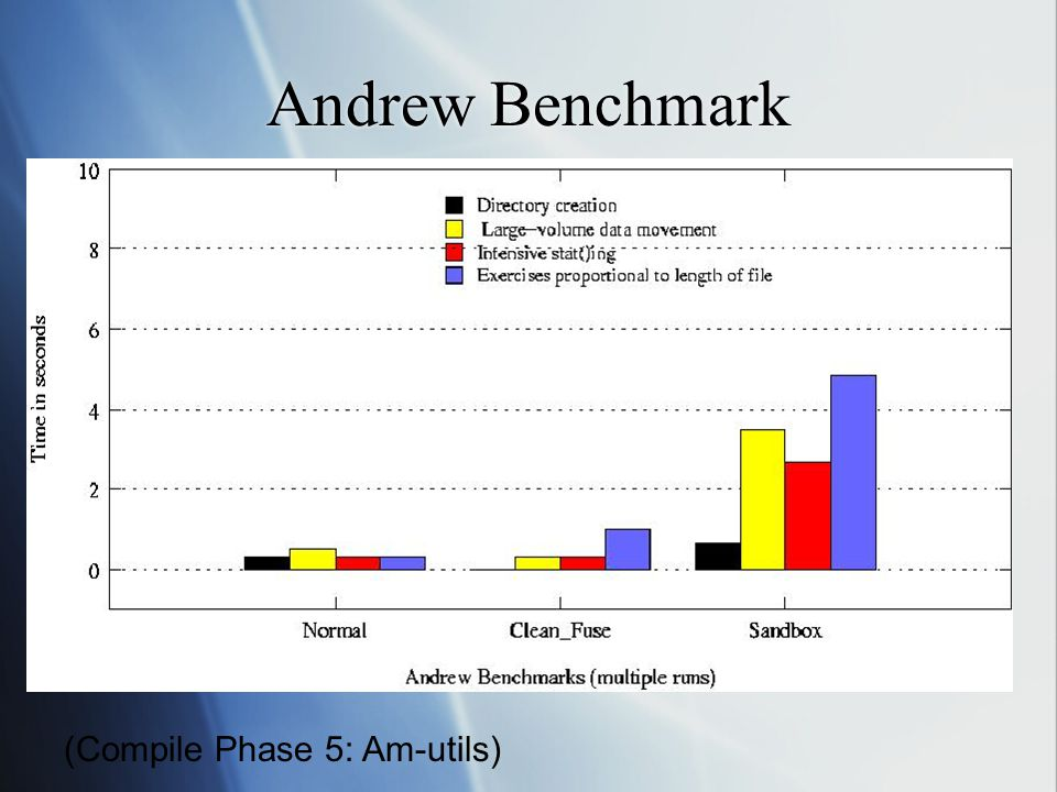 Andrew Benchmark (Compile Phase 5: Am-utils)