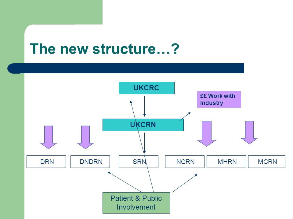 The new structure…? UKCRC UKCRN SRN DNDRN NCRN DRN MCRN MHRN ££ Work with Industry Patient & Public Involvement