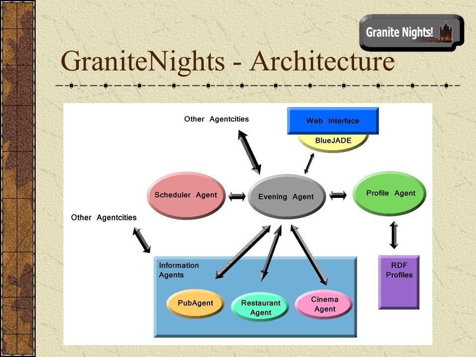 GraniteNights - Architecture