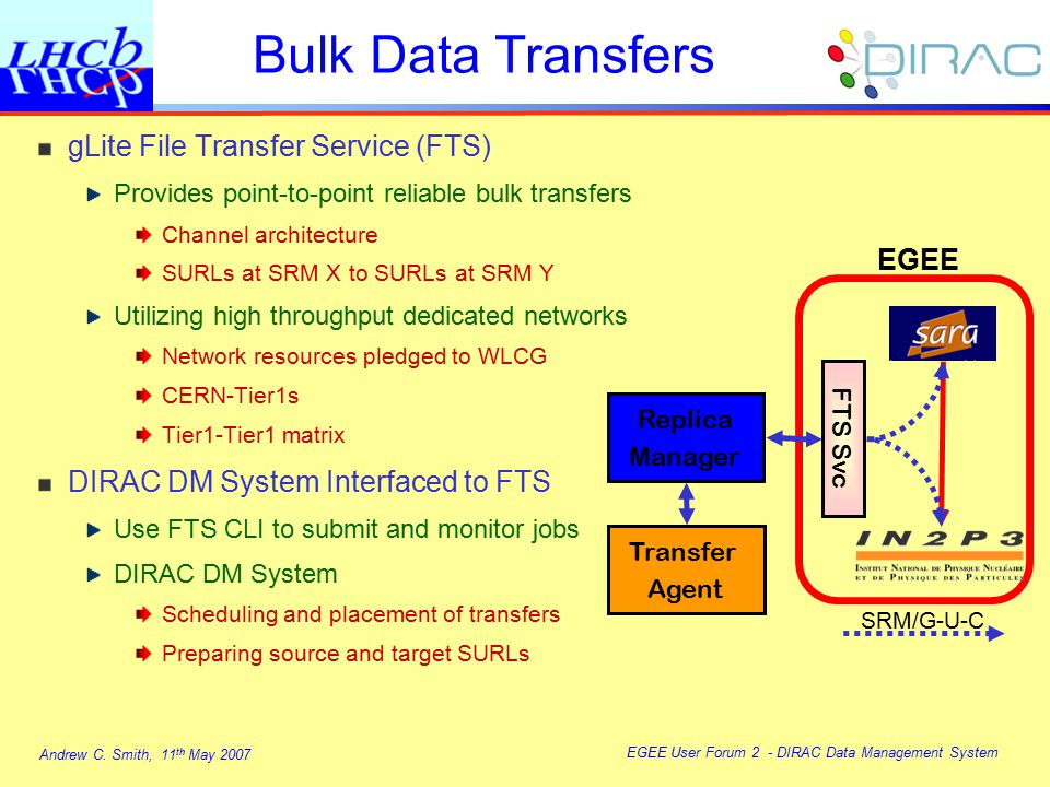 Andrew C. Smith, 11 th May 2007 EGEE User Forum 2 - DIRAC Data Management System Bulk Data Transfers gLite File Transfer Service (FTS) Provides point-