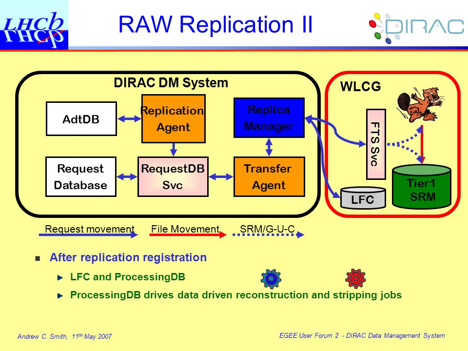 Andrew C. Smith, 11 th May 2007 EGEE User Forum 2 - DIRAC Data Management System Transfer Agent Replica Manager RequestDB Svc Request Database DIRAC D