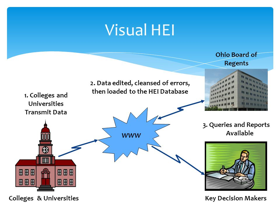 Visual HEI Colleges & Universities Ohio Board of Regents WWW Key Decision Makers 3.