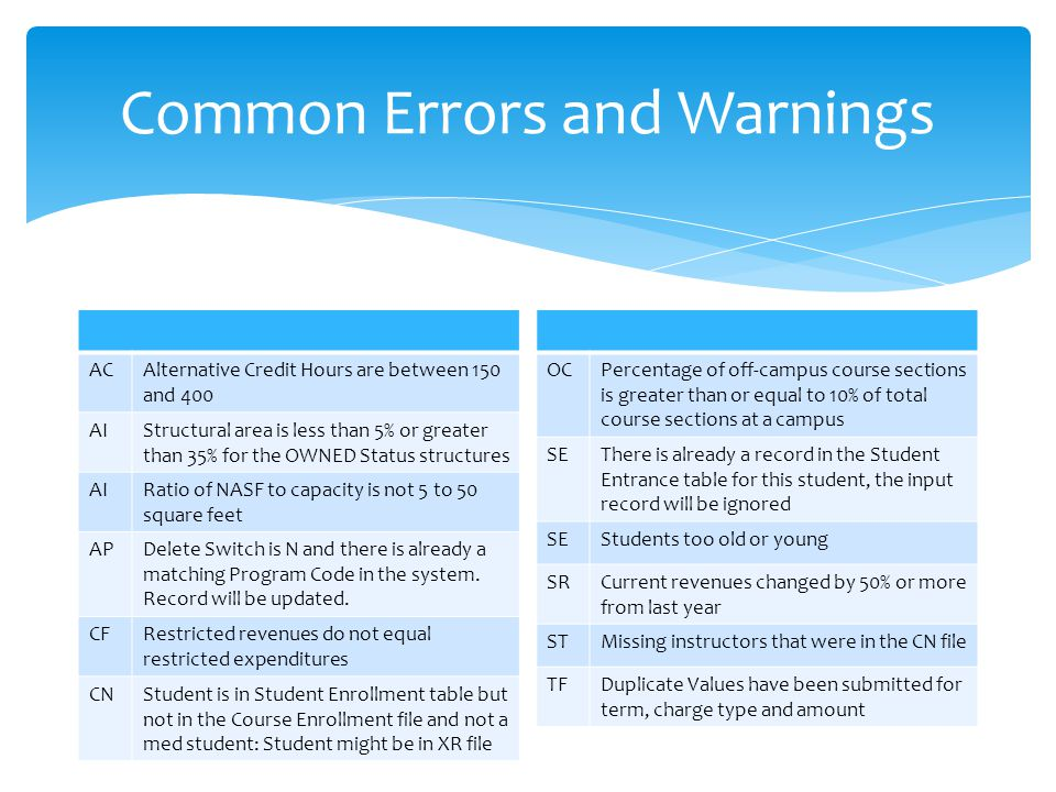 Common Errors and Warnings ACAlternative Credit Hours are between 150 and 400 AIStructural area is less than 5% or greater than 35% for the OWNED Status structures AIRatio of NASF to capacity is not 5 to 50 square feet APDelete Switch is N and there is already a matching Program Code in the system.