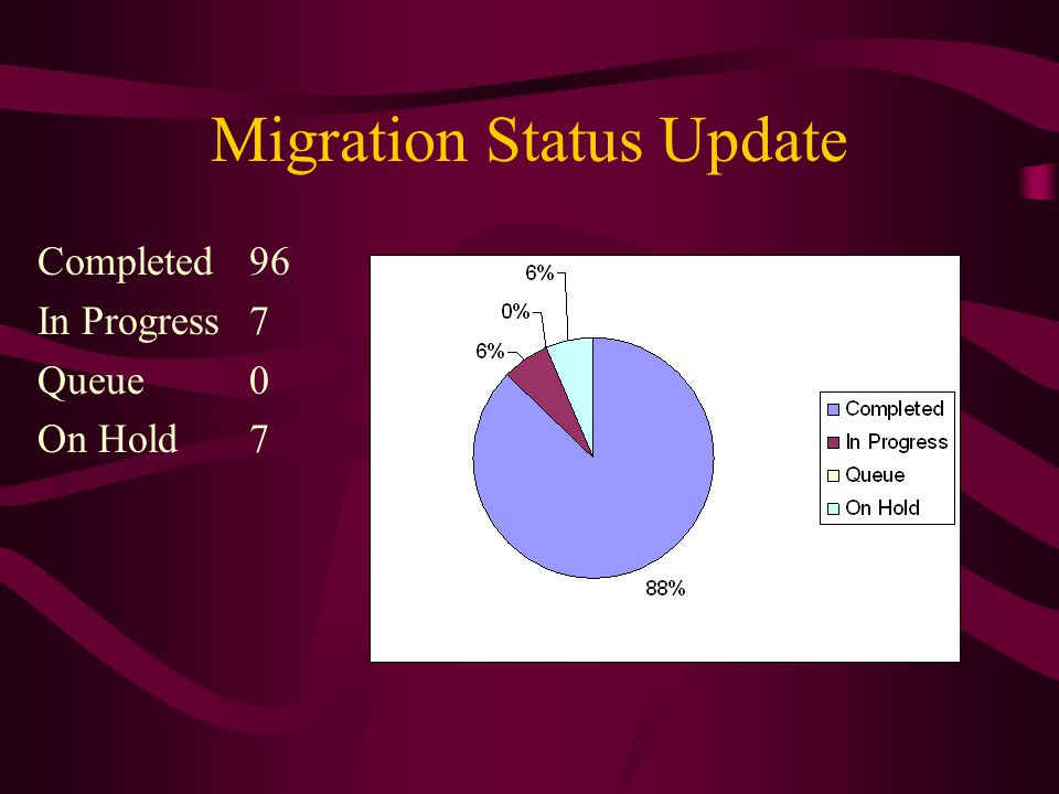 Migration Status Update Completed96 In Progress7 Queue0 On Hold7