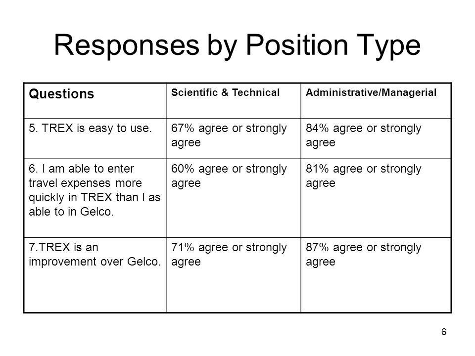 6 Responses by Position Type Questions Scientific & TechnicalAdministrative/Managerial 5.