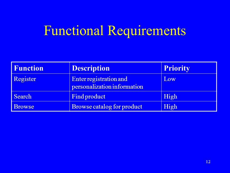 12 Functional Requirements FunctionDescriptionPriority RegisterEnter registration and personalization information Low SearchFind productHigh BrowseBro