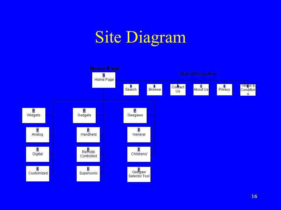 16 Site Diagram