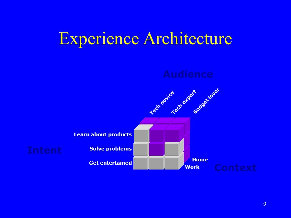 9 Experience Architecture Intent Audience Context Learn about products Solve problems Get entertained Home Work Tech expert Tech novice Gadget lover