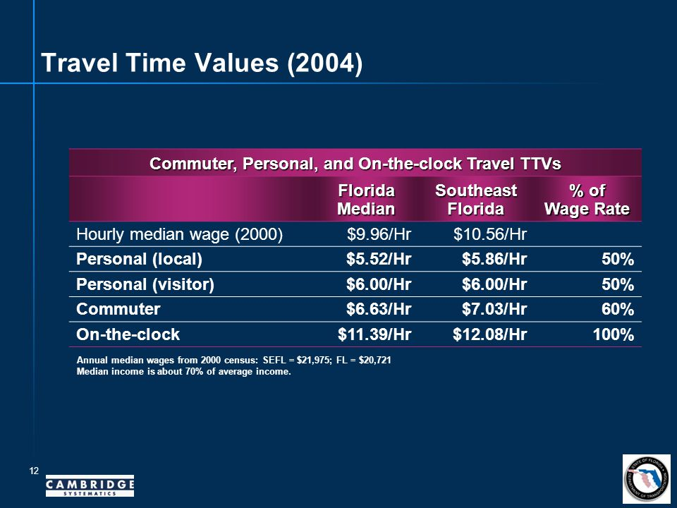12 Travel Time Values (2004) Commuter, Personal, and On-the-clock Travel TTVs Florida Median SoutheastFlorida % of Wage Rate Hourly median wage (2000)