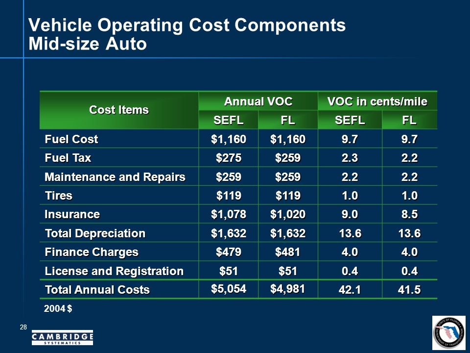 28 Vehicle Operating Cost Components Mid-size Auto Cost Items Annual VOC VOC in cents/mile SEFLFLSEFLFL Fuel Cost $1,160$1,1609.79.7 Fuel Tax $275$2592.32.2 Maintenance and Repairs $259$2592.22.2 Tires$119$1191.01.0 Insurance$1,078$1,0209.08.5 Total Depreciation $1,632$1,63213.613.6 Finance Charges $479$4814.04.0 License and Registration $51$510.40.4 Total Annual Costs $5,054$4,981 42.141.5 2004 $