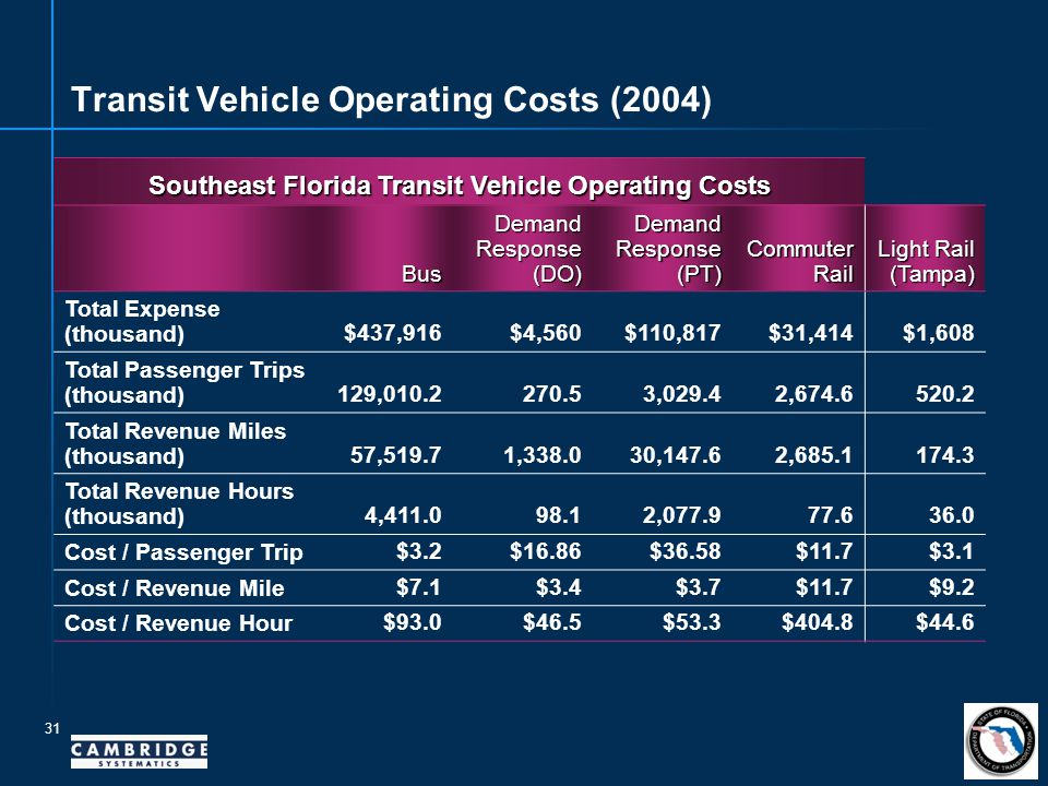 31 Transit Vehicle Operating Costs (2004) Southeast Florida Transit Vehicle Operating Costs Bus Demand Response (DO) Demand Response (PT) Commuter Rail Light Rail (Tampa) Total Expense (thousand) $437,916 $4,560 $110,817 $31,414 $1,608 Total Passenger Trips (thousand) 129,010.2 270.5 3,029.4 2,674.6 520.2 Total Revenue Miles (thousand) 57,519.7 1,338.0 30,147.6 2,685.1 174.3 Total Revenue Hours (thousand) 4,411.0 98.1 2,077.9 77.6 36.0 Cost / Passenger Trip $3.2 $16.86 $36.58 $11.7 $3.1 Cost / Revenue Mile $7.1 $3.4 $3.7 $11.7 $9.2 Cost / Revenue Hour $93.0 $46.5 $53.3 $404.8 $44.6