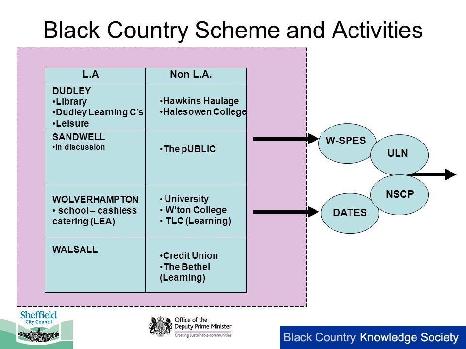 Black Country Scheme and Activities L.A. Non L.A.