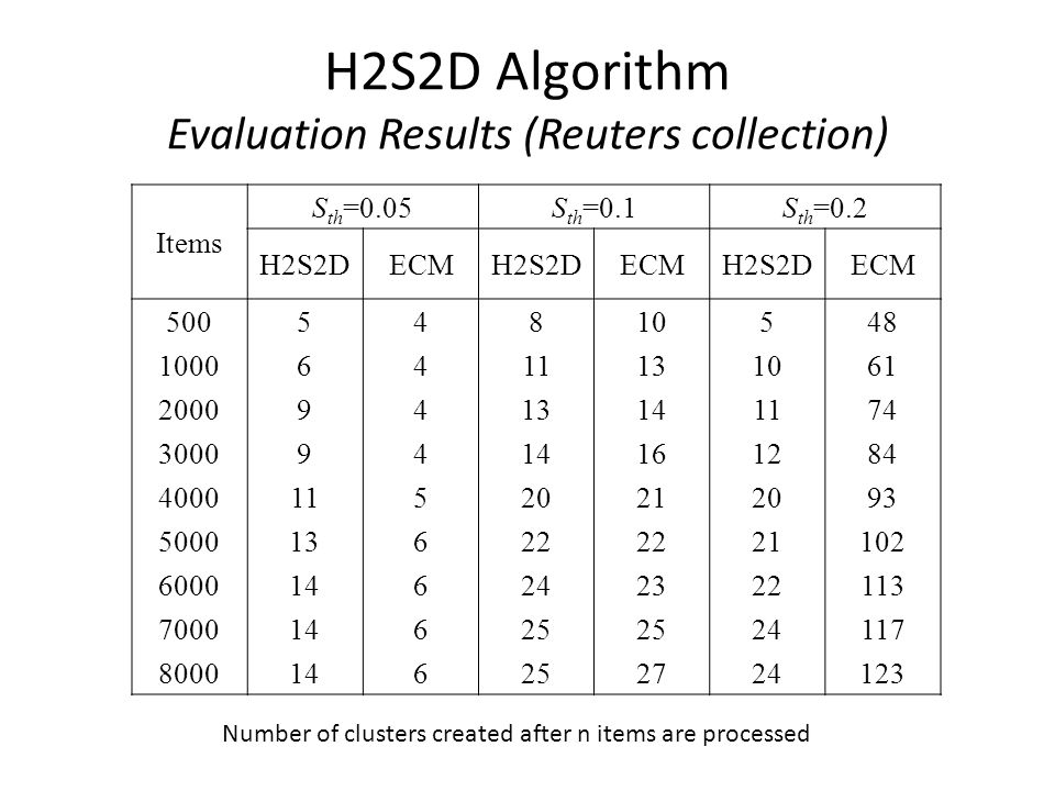 H2S2D Algorithm Evaluation Results (Reuters collection) Items S th =0.05S th =0.1S th =0.2 H2S2DECMH2S2DECMH2S2DECM Number of clusters created after n items are processed