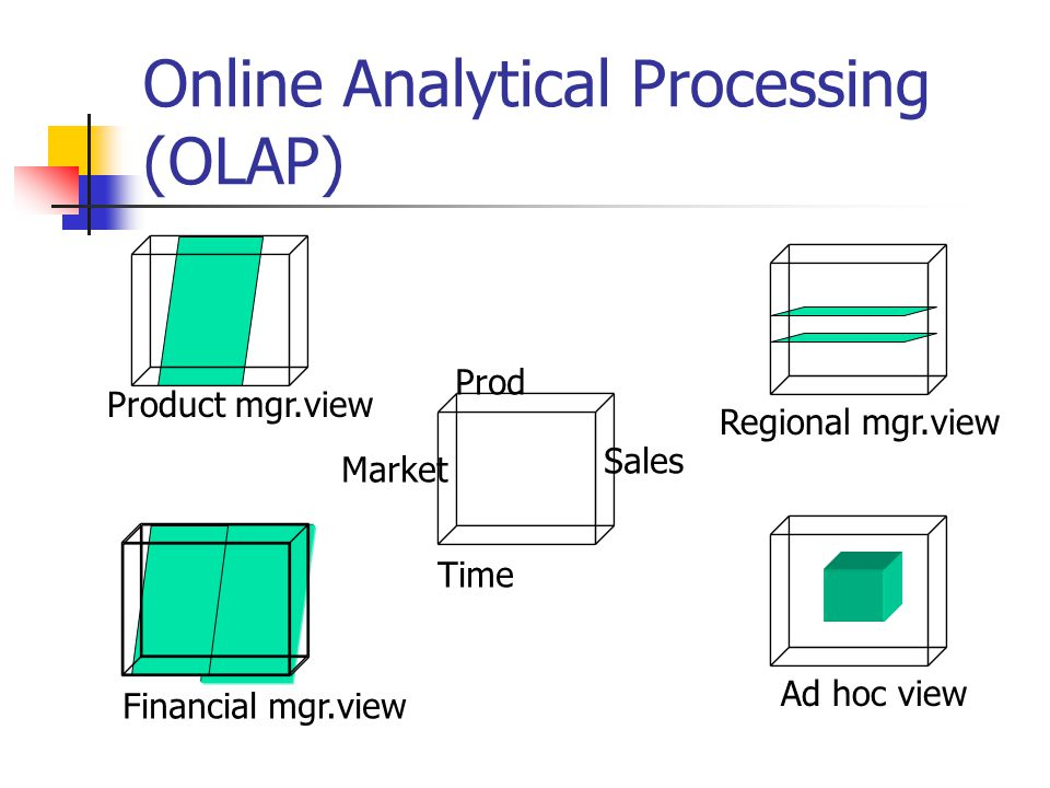 Online Analytical Processing (OLAP) Product mgr.view Financial mgr.view Time Prod Market Sales Ad hoc view Regional mgr.view